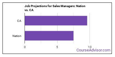 Job Projections for Sales Managers: Nation vs. CA