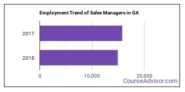 Sales Managers in GA Employment Trend