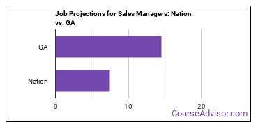 Job Projections for Sales Managers: Nation vs. GA
