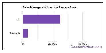 Sales Managers in IL vs. the Average State