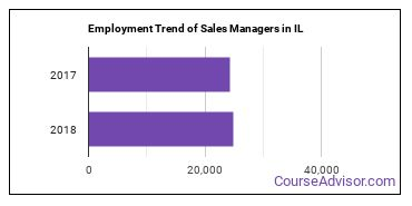 Sales Managers in IL Employment Trend