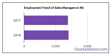 Sales Managers in KS Employment Trend