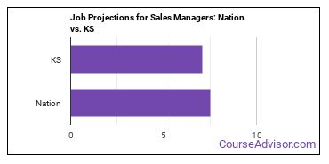 Job Projections for Sales Managers: Nation vs. KS