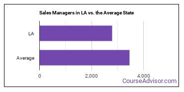 Sales Managers in LA vs. the Average State
