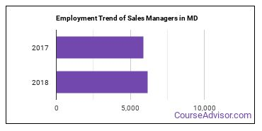 Sales Managers in MD Employment Trend