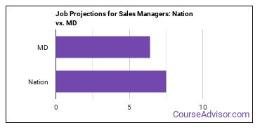 Job Projections for Sales Managers: Nation vs. MD
