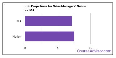 Job Projections for Sales Managers: Nation vs. MA