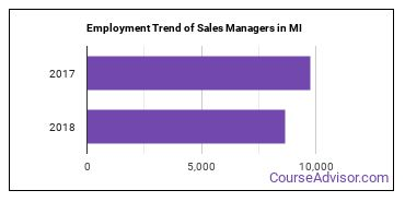 Sales Managers in MI Employment Trend