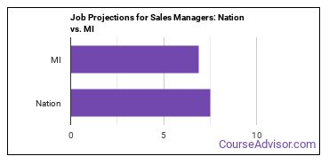 Job Projections for Sales Managers: Nation vs. MI