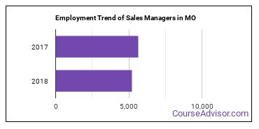 Sales Managers in MO Employment Trend