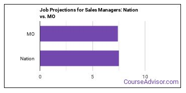 Job Projections for Sales Managers: Nation vs. MO