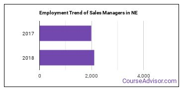 Sales Managers in NE Employment Trend
