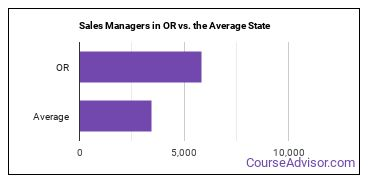Sales Managers in OR vs. the Average State