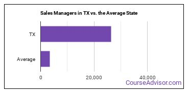 Sales Managers in TX vs. the Average State