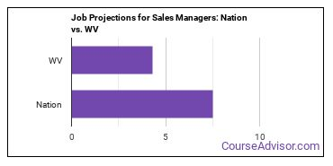Job Projections for Sales Managers: Nation vs. WV