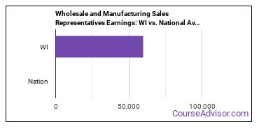 Wholesale and Manufacturing Sales Representatives Earnings: WI vs. National Average