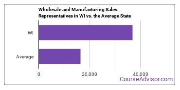 Wholesale and Manufacturing Sales Representatives in WI vs. the Average State