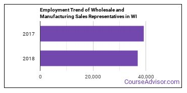 Wholesale and Manufacturing Sales Representatives in WI Employment Trend