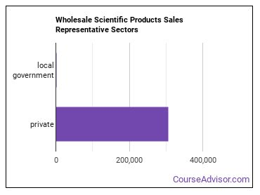 Wholesale Scientific Products Sales Representative Sectors
