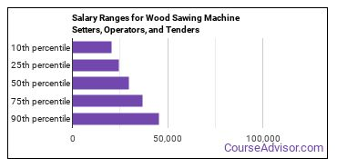 Salary Ranges for Wood Sawing Machine Setters, Operators, and Tenders