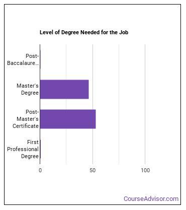 School Psychologist Degree Level