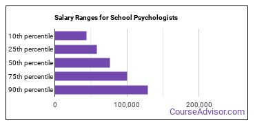Salary Ranges for School Psychologists