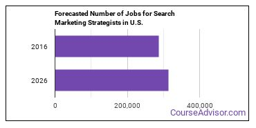 Forecasted Number of Jobs for Search Marketing Strategists in U.S.
