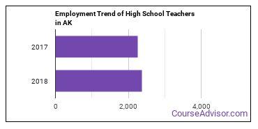 High School Teachers in AK Employment Trend
