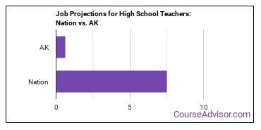 Job Projections for High School Teachers: Nation vs. AK