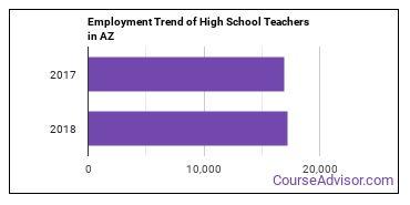 High School Teachers in AZ Employment Trend