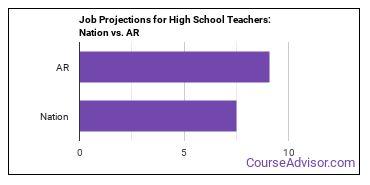 Job Projections for High School Teachers: Nation vs. AR
