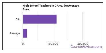 High School Teachers in CA vs. the Average State