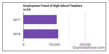 High School Teachers in CA Employment Trend