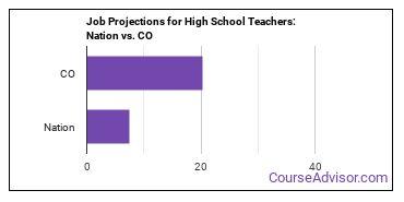 Job Projections for High School Teachers: Nation vs. CO