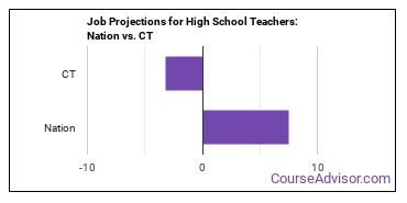 Job Projections for High School Teachers: Nation vs. CT