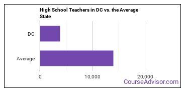 High School Teachers in DC vs. the Average State