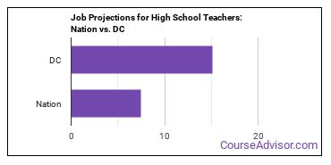 Job Projections for High School Teachers: Nation vs. DC