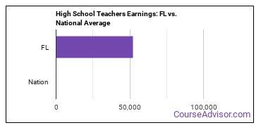 High School Teachers Earnings: FL vs. National Average