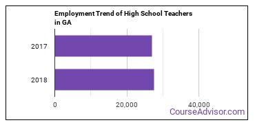 High School Teachers in GA Employment Trend
