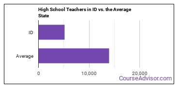 High School Teachers in ID vs. the Average State