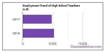 High School Teachers in ID Employment Trend