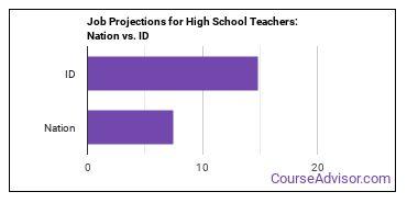 Job Projections for High School Teachers: Nation vs. ID