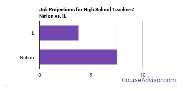 Job Projections for High School Teachers: Nation vs. IL