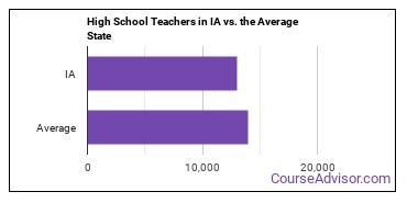 High School Teachers in IA vs. the Average State