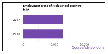High School Teachers in IA Employment Trend