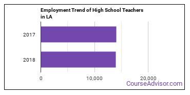 High School Teachers in LA Employment Trend