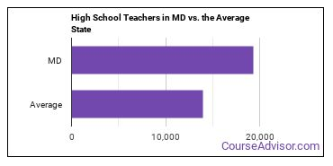 High School Teachers in MD vs. the Average State
