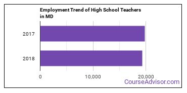 High School Teachers in MD Employment Trend
