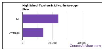 High School Teachers in MI vs. the Average State