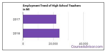 High School Teachers in MI Employment Trend